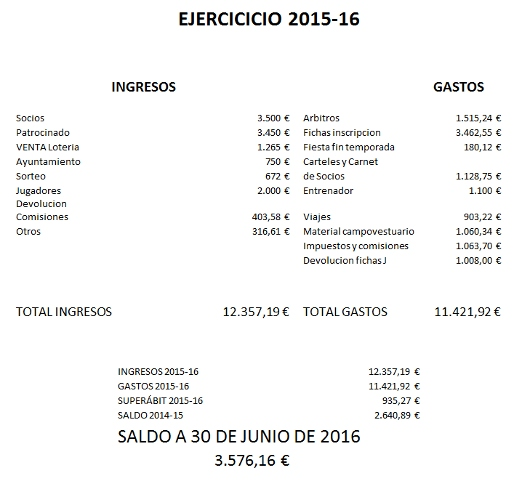 Cuentas Racing 2016